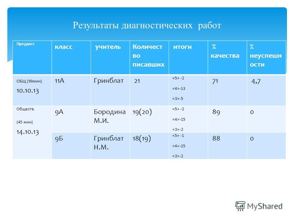 Предмет класс учительКоличест во писавших итоги % качества % неуспешн ости ОБЩ (90мин) 10.10.13 11АГринблат 21 «5» -2 «4»-13 «3»-5 71 4,7 Обществ. (45 мин) 14.10.13 9АБородина М.И. 19(20) «5» -2 «4»-15 «3»-2 890 9БГринблат Н.М. 18(19) «5» -1 «4»-15 «