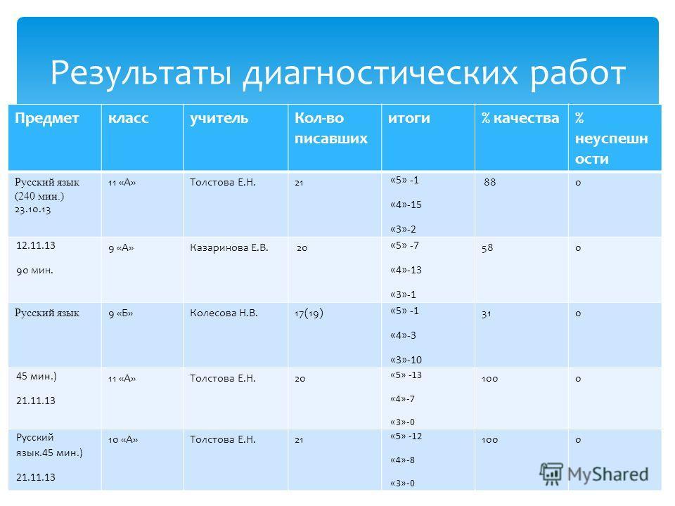 ПредметклассучительКол-во писавших итоги% качества% неуспешн ости Русский язык (240 мин.) 23.10.13 11 «А»Толстова Е.Н.21 «5» -1 «4»-15 «3»-2 880 12.11.13 90 мин. 9 «А»Казаринова Е.В. 20 «5» -7 «4»-13 «3»-1 580 Русский язык 9 «Б»Колесова Н.В.17(19) «5