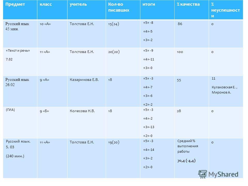 ПредметклассучительКол-во писавших итоги% качества% неуспешност и Русский язык 45 мин. 10 «А»Толстова Е.Н.15(24) «5» -8 «4»-5 «3»-2 860 «Текст и речь» 7.02 11 «А»Толстова Е.Н.20(20) «5» -9 «4»-11 «3»-0 1000 Русский язык 26.02 9 «А»Казаринова Е.В.18 «