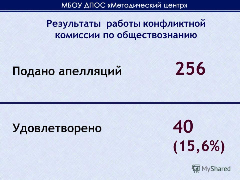 Подано апелляций 256 Удовлетворено 40 (15,6%) Результаты работы конфликтной комиссии по обществознанию