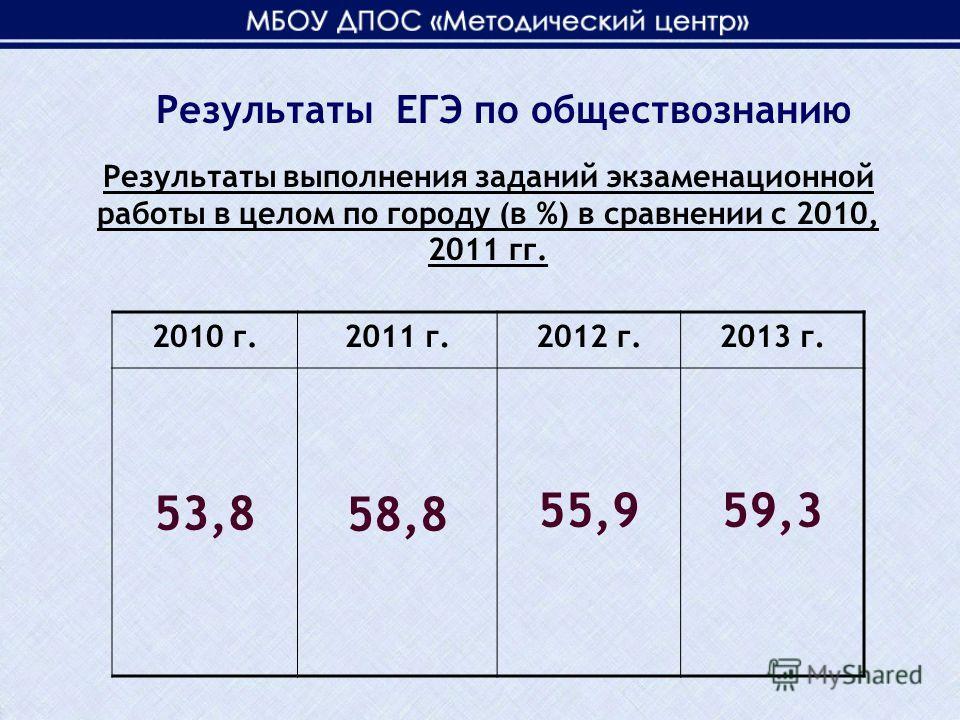 Результаты выполнения заданий экзаменационной работы в целом по городу (в %) в сравнении с 2010, 2011 гг. 2010 г.2011 г.2012 г.2013 г. 53,8 58,8 55,959,3 Результаты ЕГЭ по обществознанию
