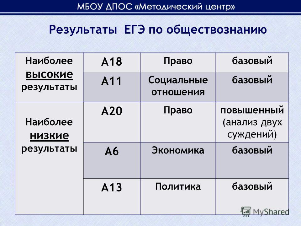 Наиболее высокие результаты А18 Правобазовый А11 Социальные отношения базовый Наиболее низкие результаты А20 Правоповышенный (анализ двух суждений) А6 Экономикабазовый А13 Политикабазовый