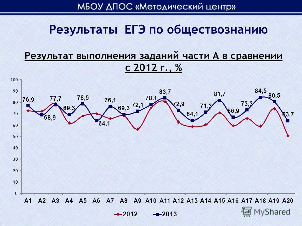 Результат выполнения заданий части А в сравнении с 2012 г., % Результаты ЕГЭ по обществознанию