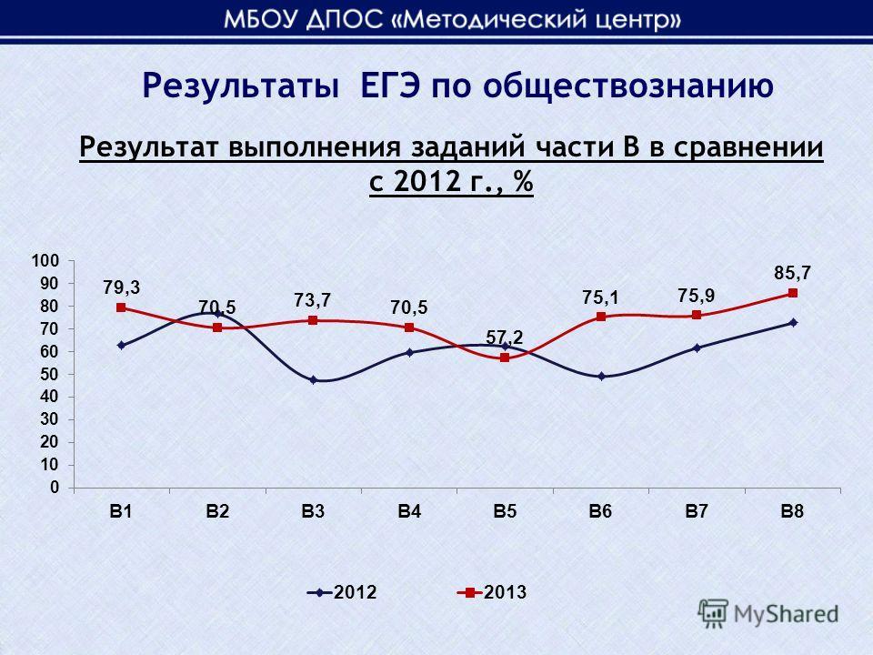 Результат выполнения заданий части В в сравнении с 2012 г., % Результаты ЕГЭ по обществознанию