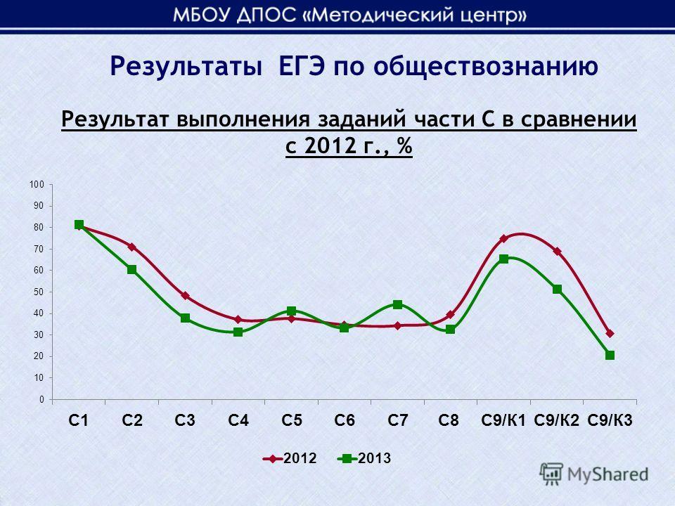Результат выполнения заданий части С в сравнении с 2012 г., % Результаты ЕГЭ по обществознанию