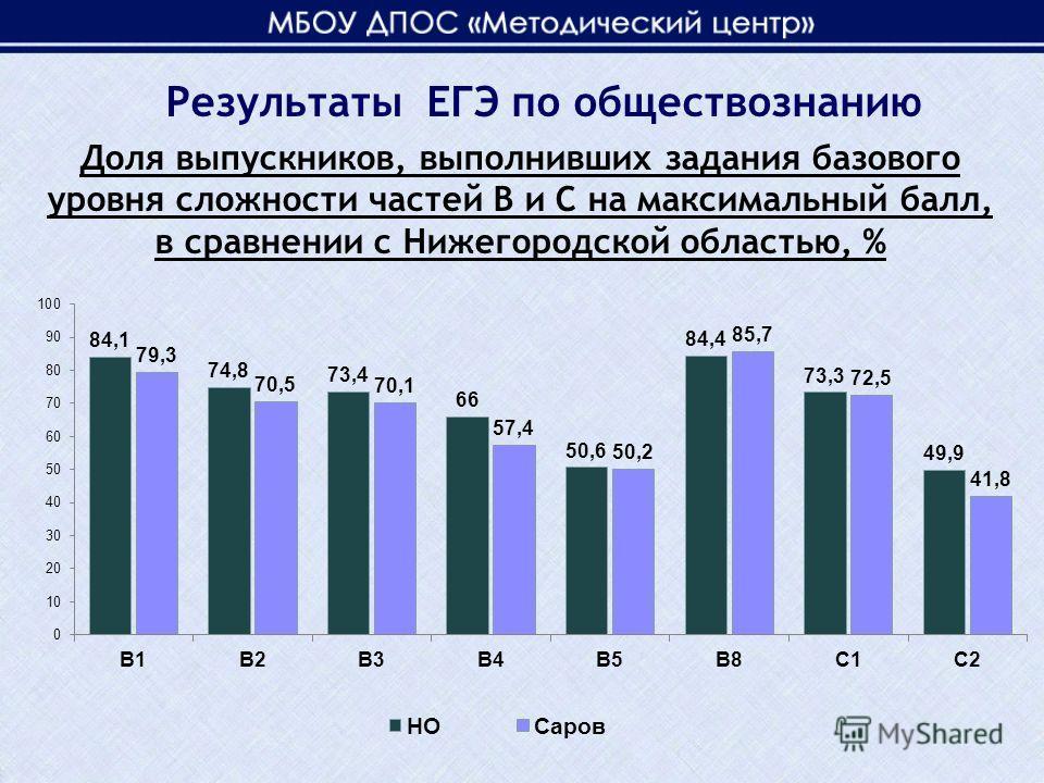 Доля выпускников, выполнивших задания базового уровня сложности частей В и С на максимальный балл, в сравнении с Нижегородской областью, % Результаты ЕГЭ по обществознанию