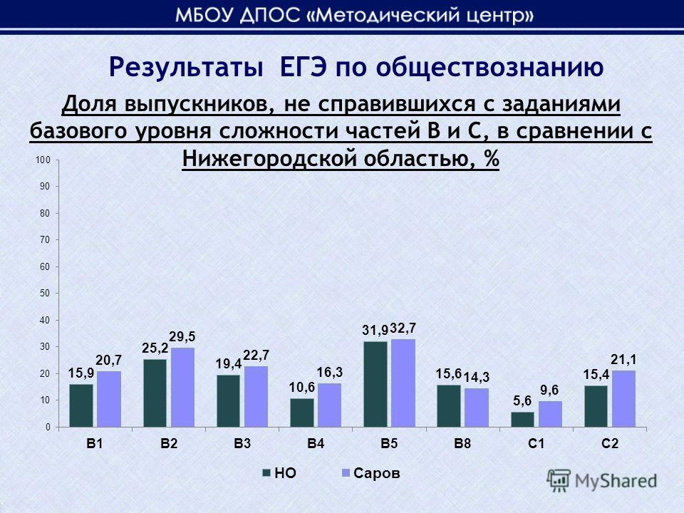 Доля выпускников, не справившихся с заданиями базового уровня сложности частей В и С, в сравнении с Нижегородской областью, % Результаты ЕГЭ по обществознанию