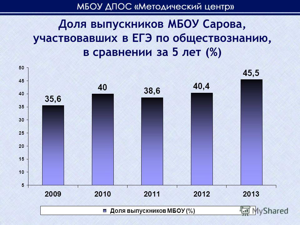 Доля выпускников МБОУ Сарова, участвовавших в ЕГЭ по обществознанию, в сравнении за 5 лет (%)