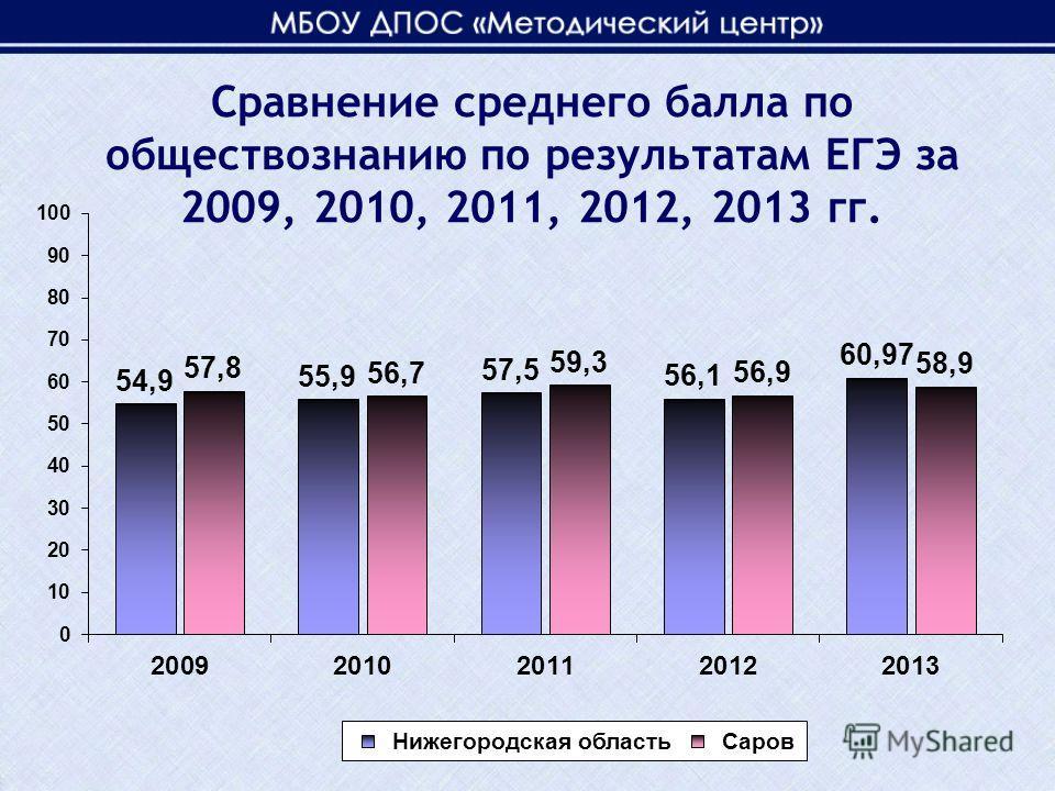 Сравнение среднего балла по обществознанию по результатам ЕГЭ за 2009, 2010, 2011, 2012, 2013 гг.