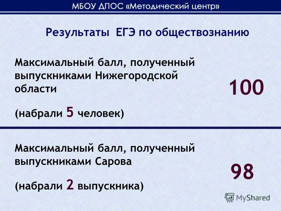 Максимальный балл, полученный выпускниками Нижегородской области (набрали 5 человек) 100 Максимальный балл, полученный выпускниками Сарова (набрали 2 выпускника) 98 Результаты ЕГЭ по обществознанию