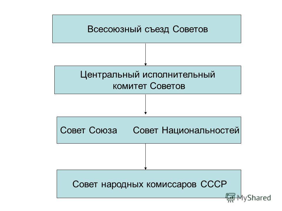 Всесоюзный съезд Советов Центральный исполнительный комитет Советов Совет Союза Совет Национальностей Совет народных комиссаров СССР