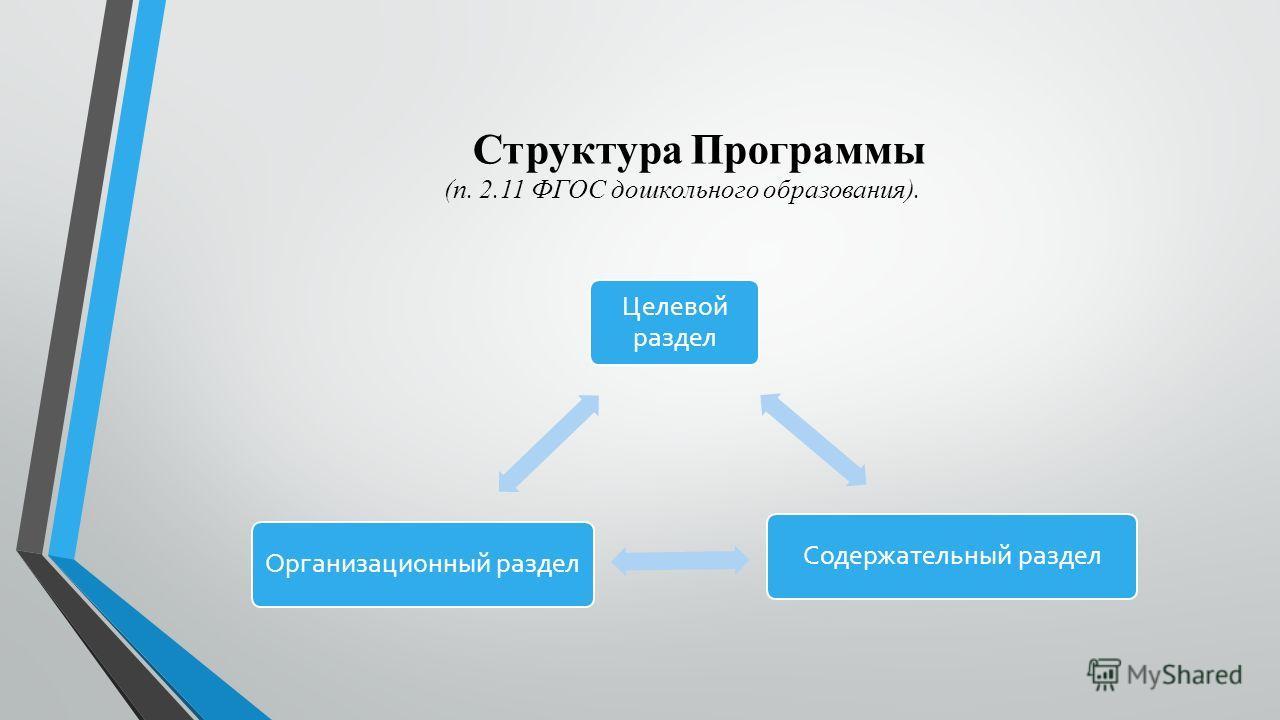 Структура Программы (п. 2.11 ФГОС дошкольного образования).