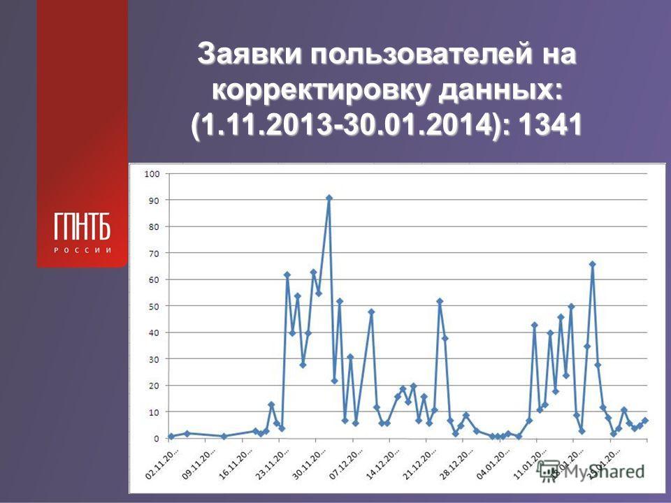 Заявки пользователей на корректировку данных: (1.11.2013-30.01.2014): 1341
