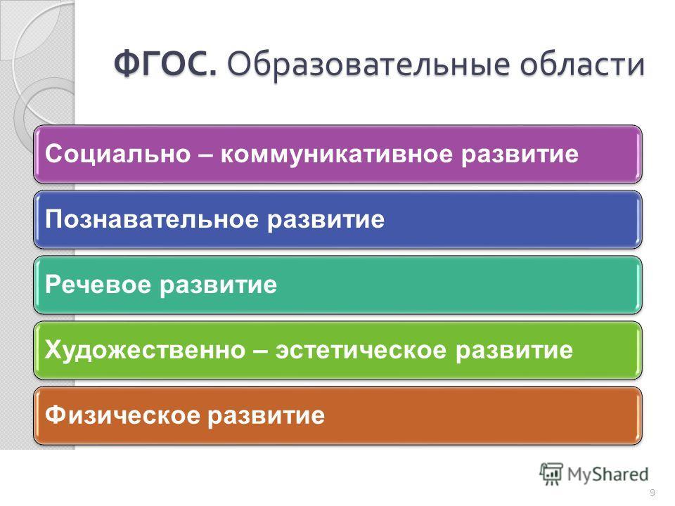 ФГОС. Образовательные области Социально – коммуникативное развитиеПознавательное развитиеРечевое развитиеХудожественно – эстетическое развитиеФизическое развитие 9