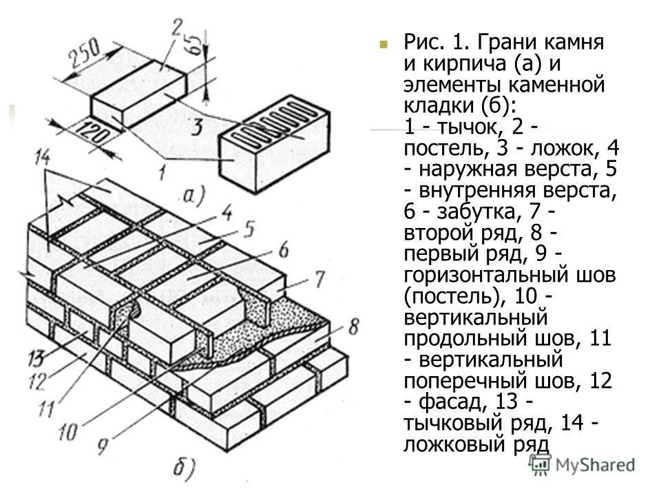 Рис. 1. Грани камня и кирпича (а) и элементы каменной кладки (б): 1 - тычок, 2 - постель, 3 - ложок, 4 - наружная верста, 5 - внутренняя верста, 6 - забутка, 7 - второй ряд, 8 - первый ряд, 9 - горизонтальный шов (постель), 10 - вертикальный продольн