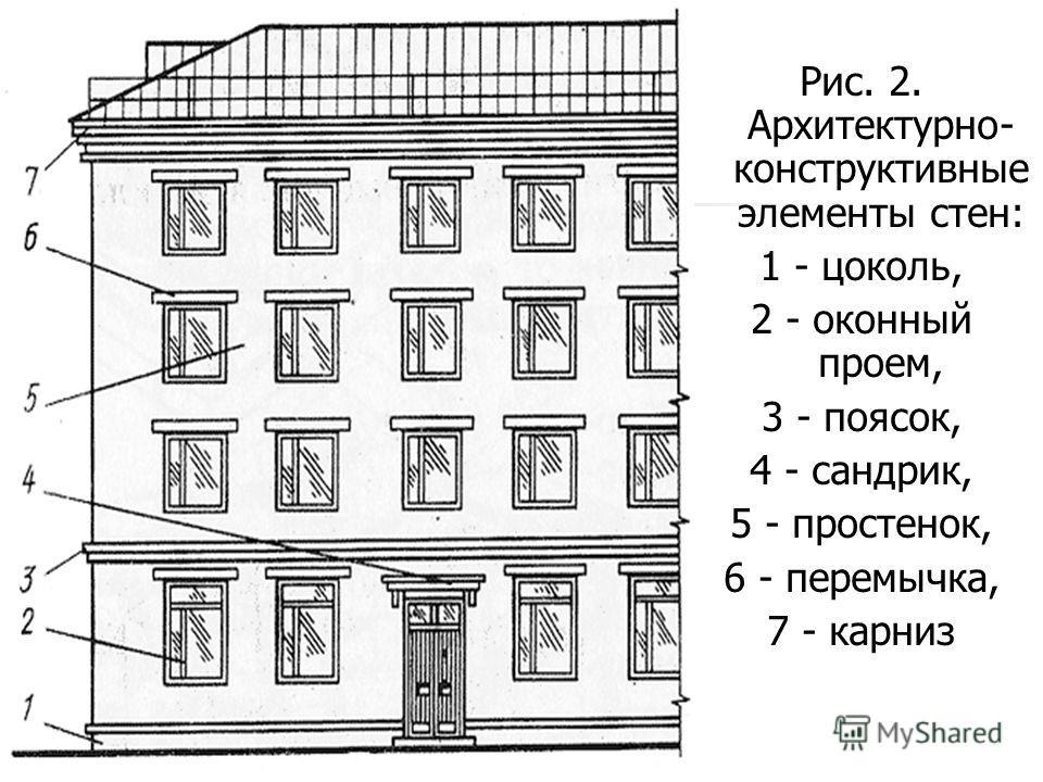 Рис. 2. Архитектурно- конструктивные элементы стен: 1 - цоколь, 2 - оконный проем, 3 - поясок, 4 - сандрик, 5 - простенок, 6 - перемычка, 7 - карниз