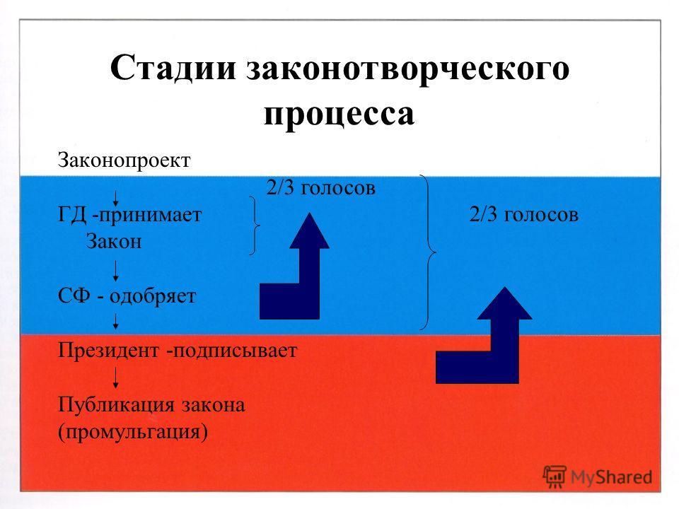 Стадии законотворческого процесса Законопроект ГД -принимает Закон СФ - одобряет Президент -подписывает Публикация закона (промульгация) 2/3 голосов