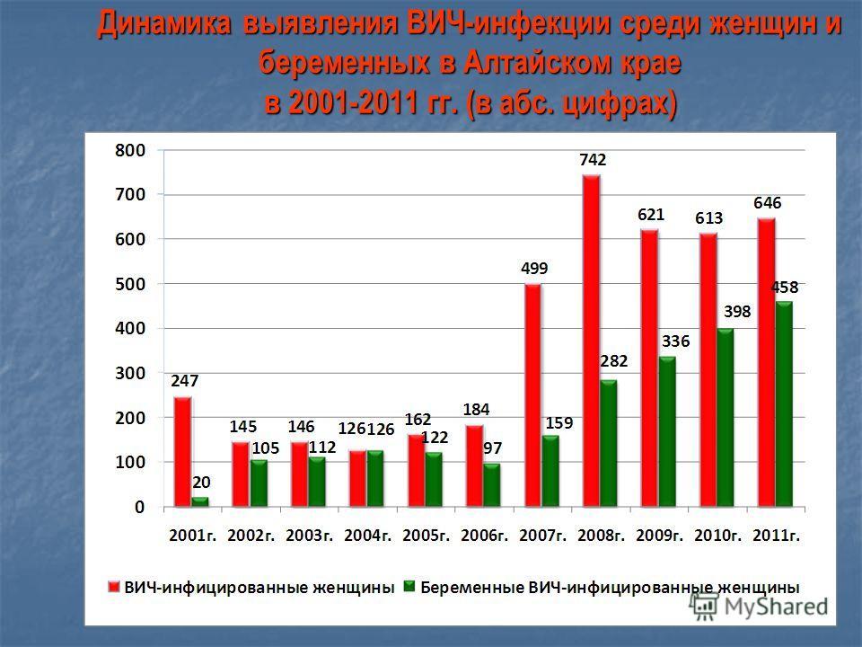 13 Динамика выявления ВИЧ-инфекции среди женщин и беременных в Алтайском крае в 2001-2011 гг. (в абс. цифрах)