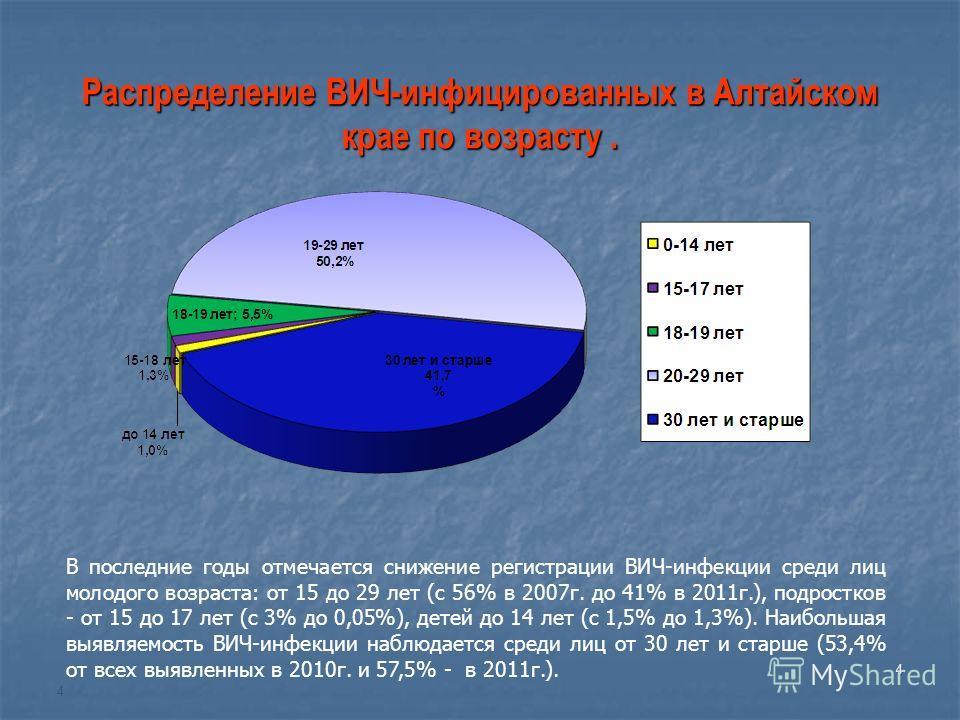 4 Распределение ВИЧ-инфицированных в Алтайском крае по возрасту. 4 В последние годы отмечается снижение регистрации ВИЧ-инфекции среди лиц молодого возраста: от 15 до 29 лет (с 56% в 2007г. до 41% в 2011г.), подростков - от 15 до 17 лет (с 3% до 0,05