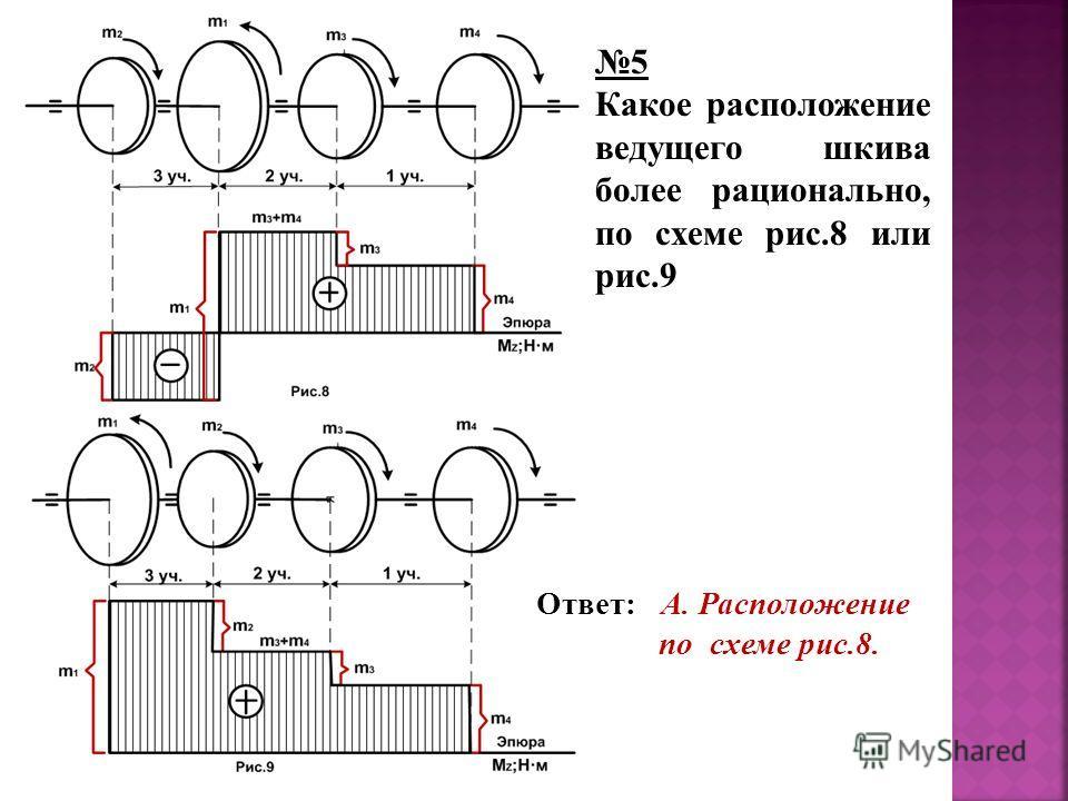 Ответ: А. Расположение по схеме рис.8. 5 Какое расположение ведущего шкива более рационально, по схеме рис.8 или рис.9