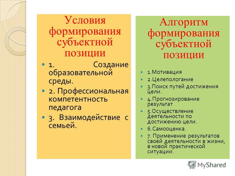 Условия формирования субъектной позиции 1. Создание образовательной среды. 2. Профессиональная компетентность педагога 3. Взаимодействие с семьей. Алгоритм формирования субъектной позиции 1. Мотивация 2. Целепологание 3. Поиск путей достижения цели.