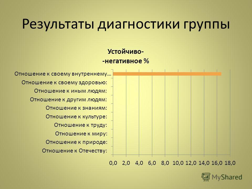 Результаты диагностики группы
