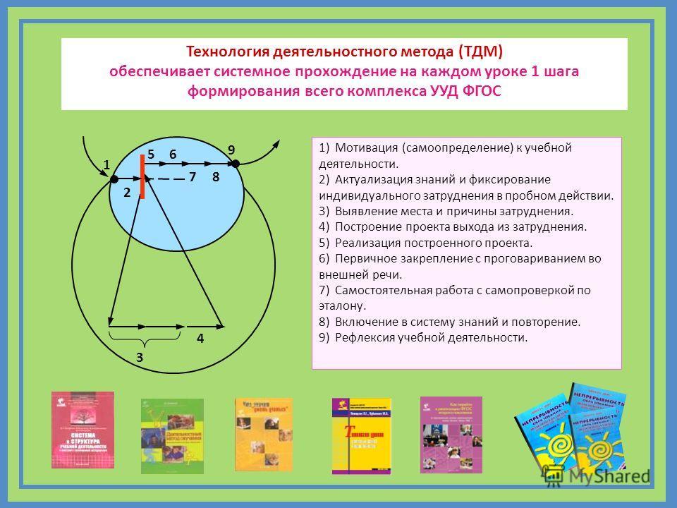 1) Мотивация (самоопределение) к учебной деятельности. 2) Актуализация знаний и фиксирование индивидуального затруднения в пробном действии. 3) Выявление места и причины затруднения. 4) Построение проекта выхода из затруднения. 5) Реализация построен