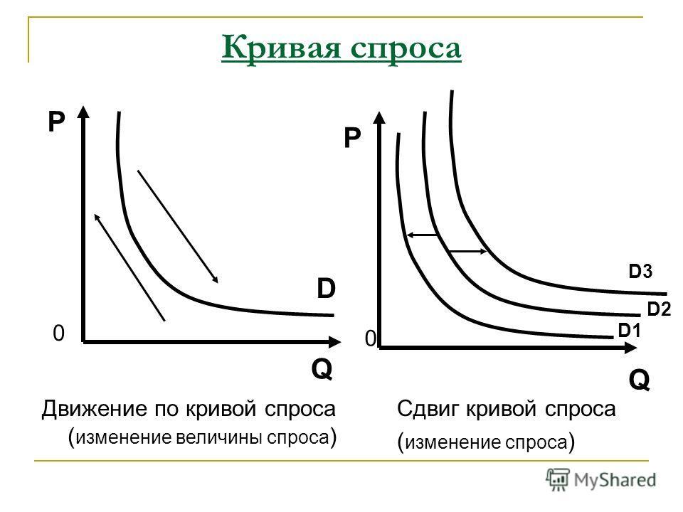 Кривая спроса P Q 0 D Движение по кривой спроса ( изменение величины спроса ) D1 P 0 Q Сдвиг кривой спроса ( изменение спроса ) D2 D3
