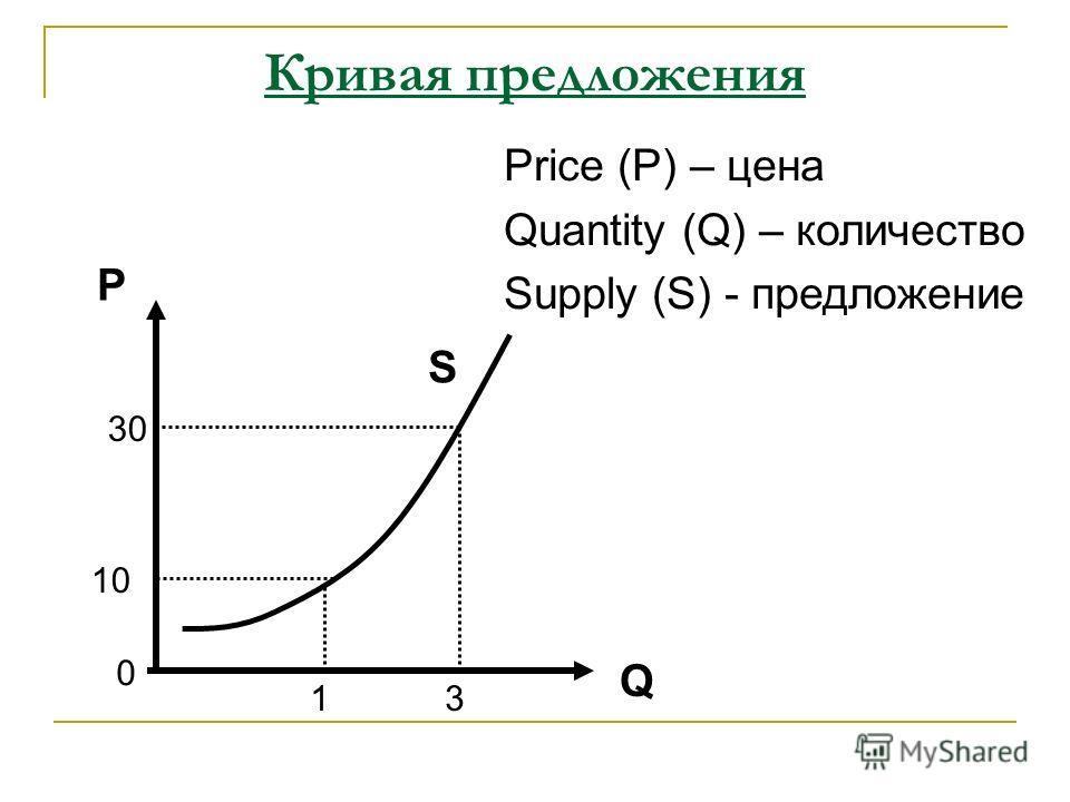 Кривая предложения P Q Price (P) – цена Quantity (Q) – количество Supply (S) - предложение 0 13 10 30 S