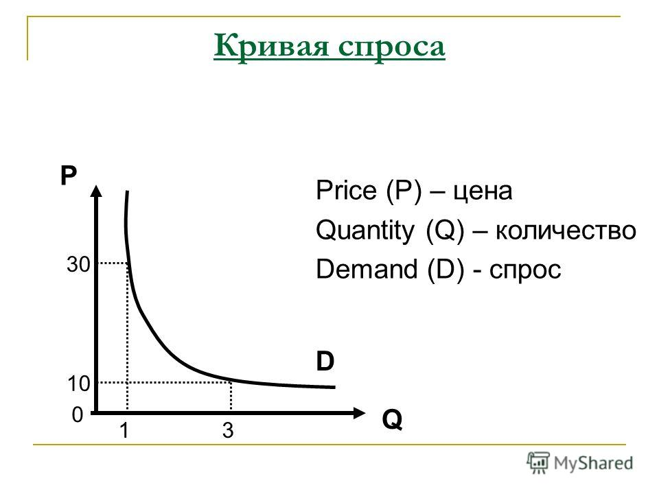 Кривая спроса P Q Price (P) – цена Quantity (Q) – количество Demand (D) - спрос 0 13 10 30 D