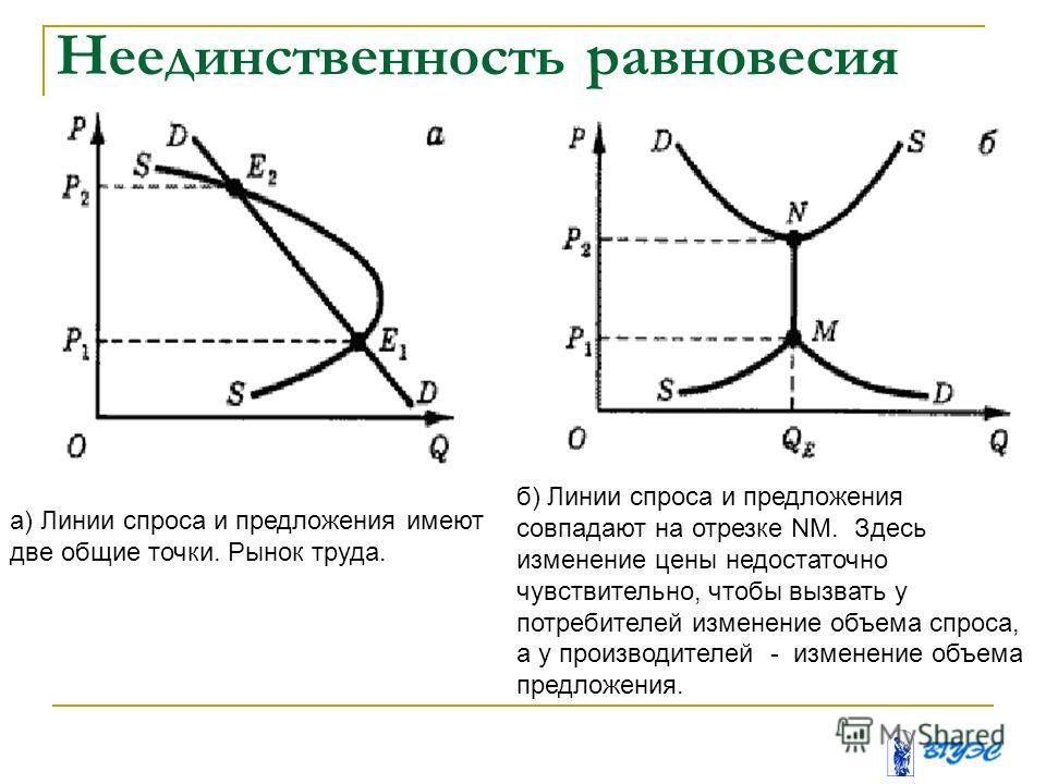 Неединственность равновесия а) Линии спроса и предложения имеют две общие точки. Рынок труда. б) Линии спроса и предложения совпадают на отрезке NM. Здесь изменение цены недостаточно чувствительно, чтобы вызвать у потребителей изменение объема спроса