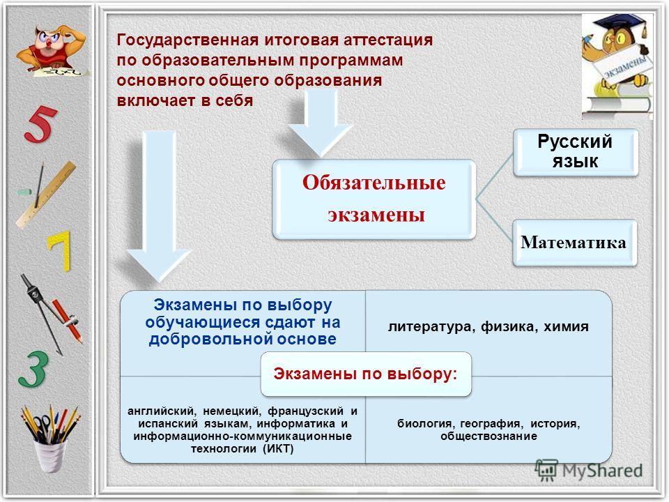 Государственная итоговая аттестация по образовательным программам основного общего образования включает в себя Обязательные экзамены Русский язык Математика Экзамены по выбору обучающиеся сдают на добровольной основе литература, физика, химия английс