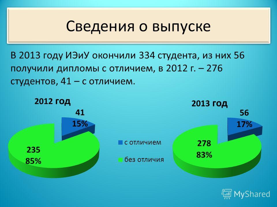Сведения о выпуске В 2013 году ИЭиУ окончили 334 студента, из них 56 получили дипломы с отличием, в 2012 г. – 276 студентов, 41 – с отличием. 2012 год 2013 год