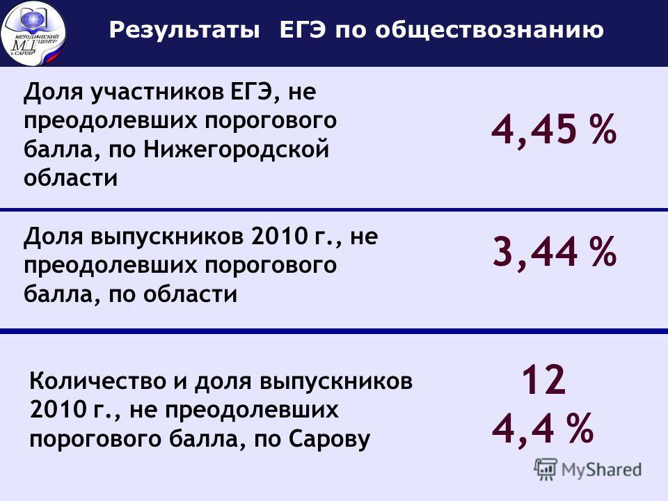 Доля участников ЕГЭ, не преодолевших порогового балла, по Нижегородской области Результаты ЕГЭ по обществознанию 4,45 % Доля выпускников 2010 г., не преодолевших порогового балла, по области 3,44 % Количество и доля выпускников 2010 г., не преодолевш