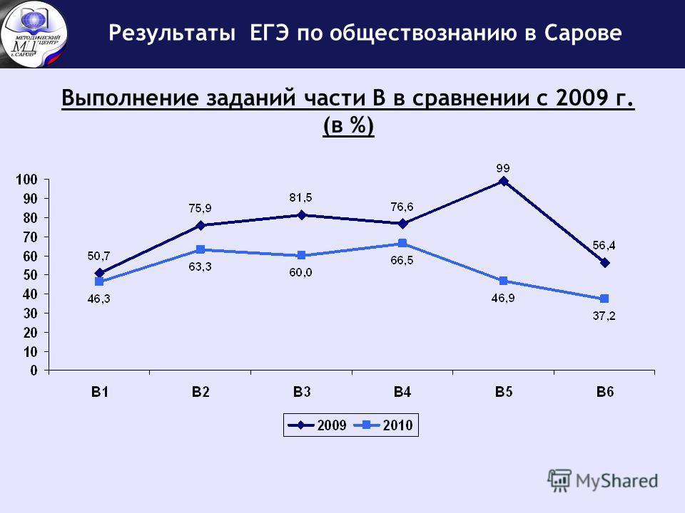 Выполнение заданий части В в сравнении с 2009 г. (в %)