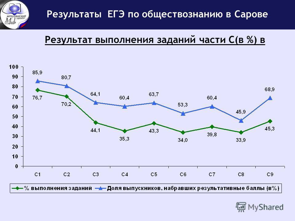 Результаты ЕГЭ по обществознанию в Сарове Результат выполнения заданий части С(в %) в
