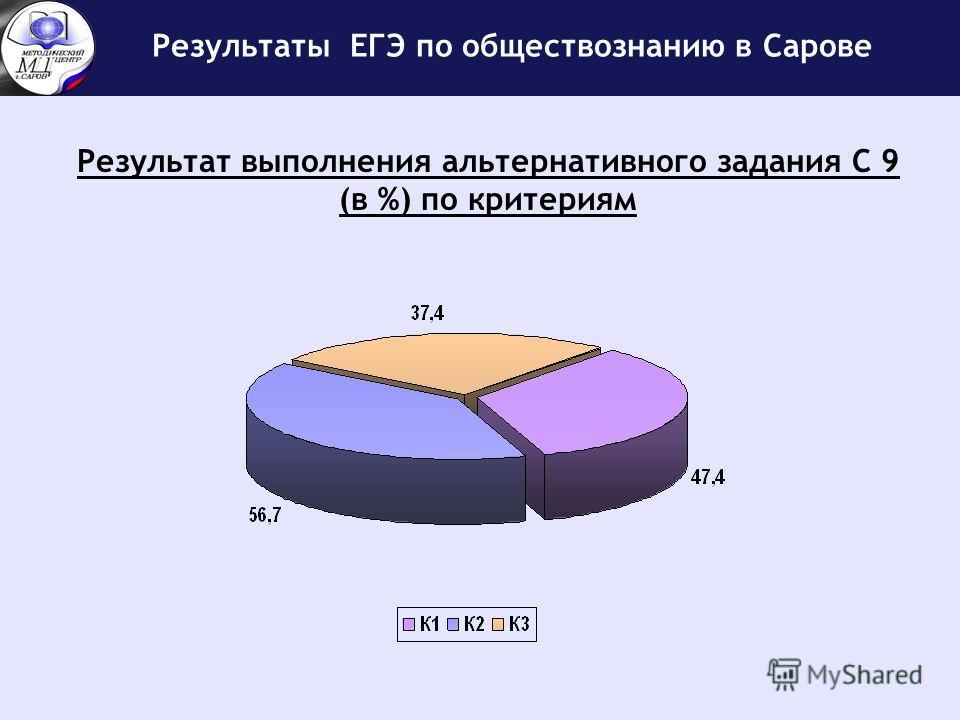 Результаты ЕГЭ по обществознанию в Сарове Результат выполнения альтернативного задания С 9 (в %) по критериям