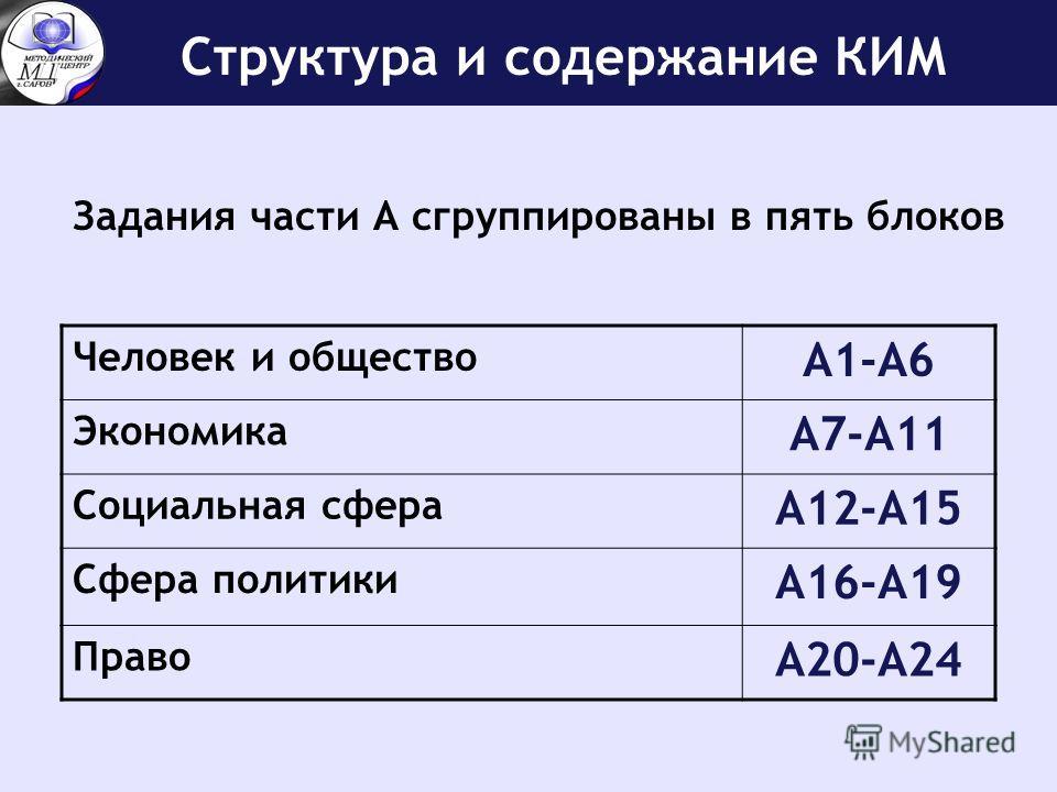 Структура и содержание КИМ Задания части А сгруппированы в пять блоков Человек и общество А1-А6 Экономика А7-А11 Социальная сфера А12-А15 Сфера политики А16-А19 Право А20-А24