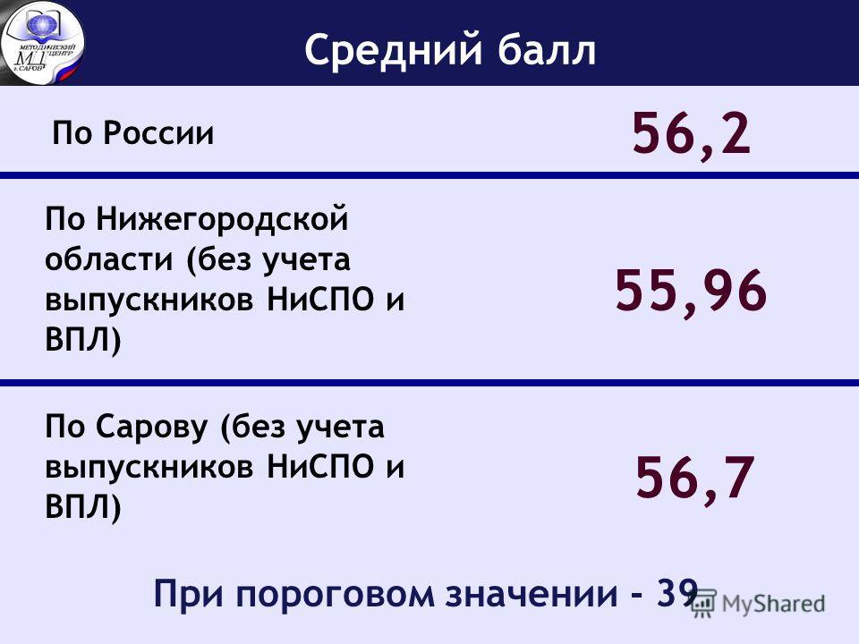 Средний балл По России 56,2 По Нижегородской области (без учета выпускников НиСПО и ВПЛ) 55,96 56,7 По Сарову (без учета выпускников НиСПО и ВПЛ) При пороговом значении - 39