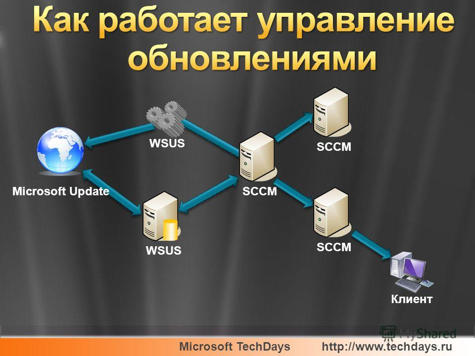 Microsoft TechDayshttp://www.techdays.ru Microsoft Update SCCM WSUS SCCM Клиент