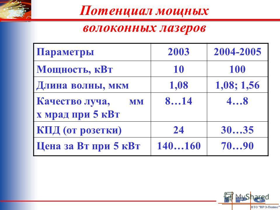 Потенциал мощных волоконных лазеров Параметры20032004-2005 Мощность, кВт10100 Длина волны, мкм1,081,08; 1,56 Качество луча, мм х мрад при 5 кВт 8…144…8 КПД (от розетки)2430…35 Цена за Вт при 5 кВт140…16070…90