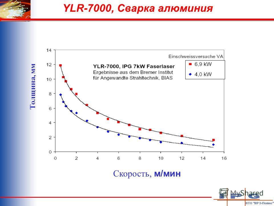 YLR-7000, Сварка алюминия Скорость, м/мин Толщина, мм