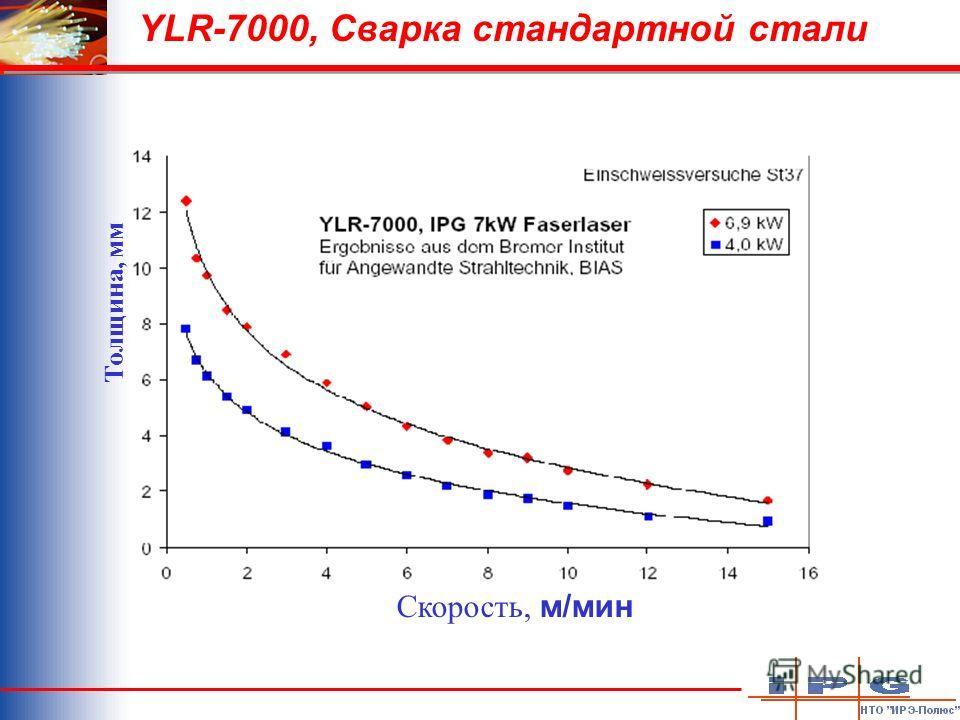 YLR-7000, Сварка стандартной стали Скорость, м/мин Толщина, мм