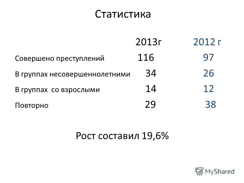 Статистика 2013г 2012 г Совершено преступлений 116 97 В группах несовершеннолетними 34 26 В группах со взрослыми 14 12 Повторно 29 38 Рост составил 19,6%