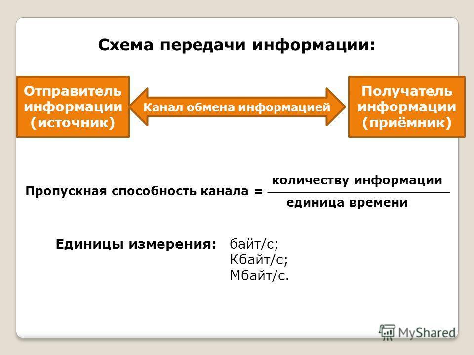 обмена информацией Схема