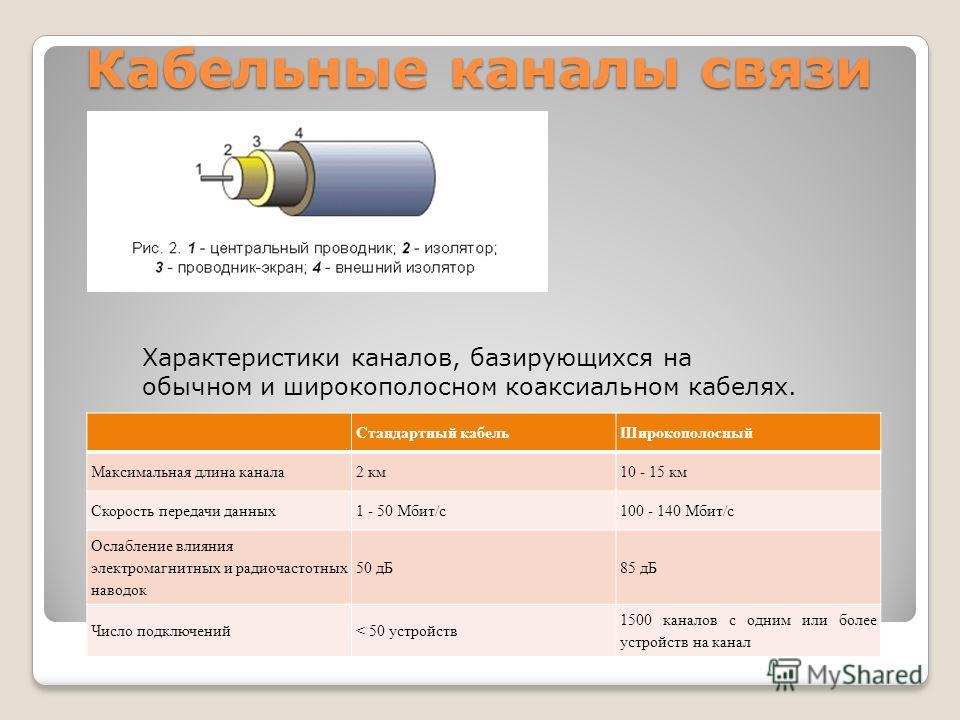 Кабельные каналы связи Стандартный кабельШирокополосный Максимальная длина канала2 км10 - 15 км Скорость передачи данных1 - 50 Мбит/с100 - 140 Мбит/с Ослабление влияния электромагнитных и радиочастотных наводок 50 дБ85 дБ Число подключений< 50 устрой
