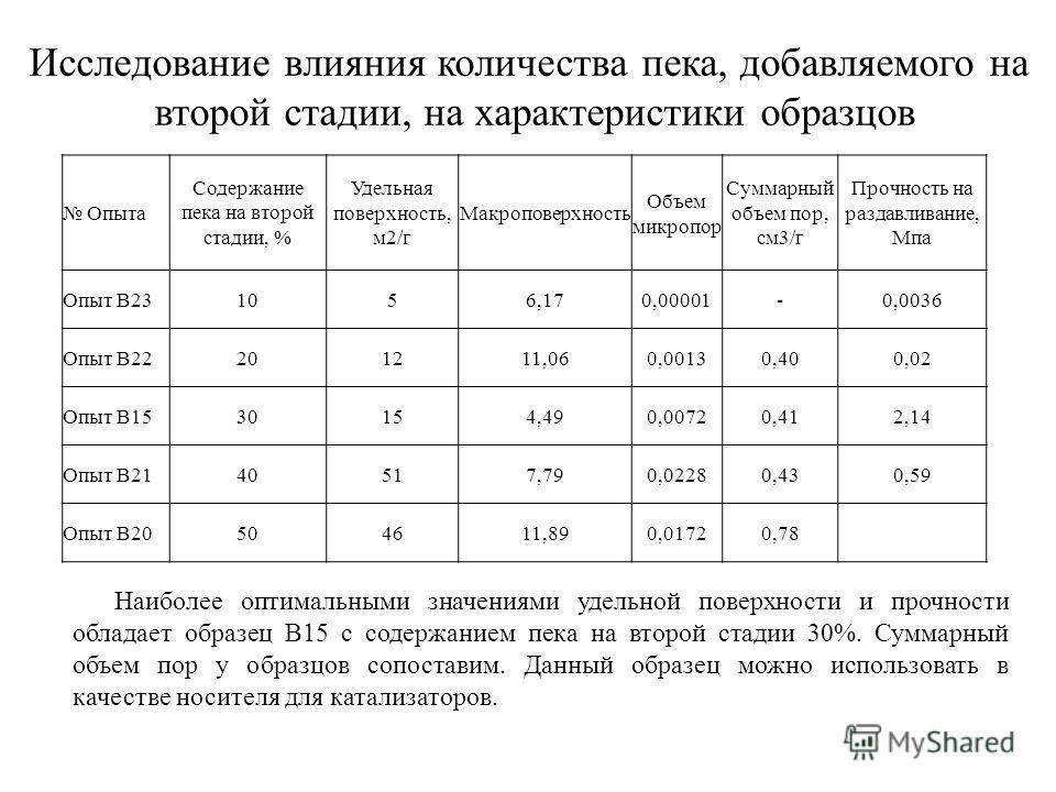 Опыта Содержание пека на второй стадии, % Удельная поверхность, м2/г Макроповерхность Объем микропор Суммарный объем пор, см3/г Прочность на раздавливание, Мпа Опыт В231056,170,00001-0,0036 Опыт В22201211,060,00130,400,02 Опыт В1530154,490,00720,412,
