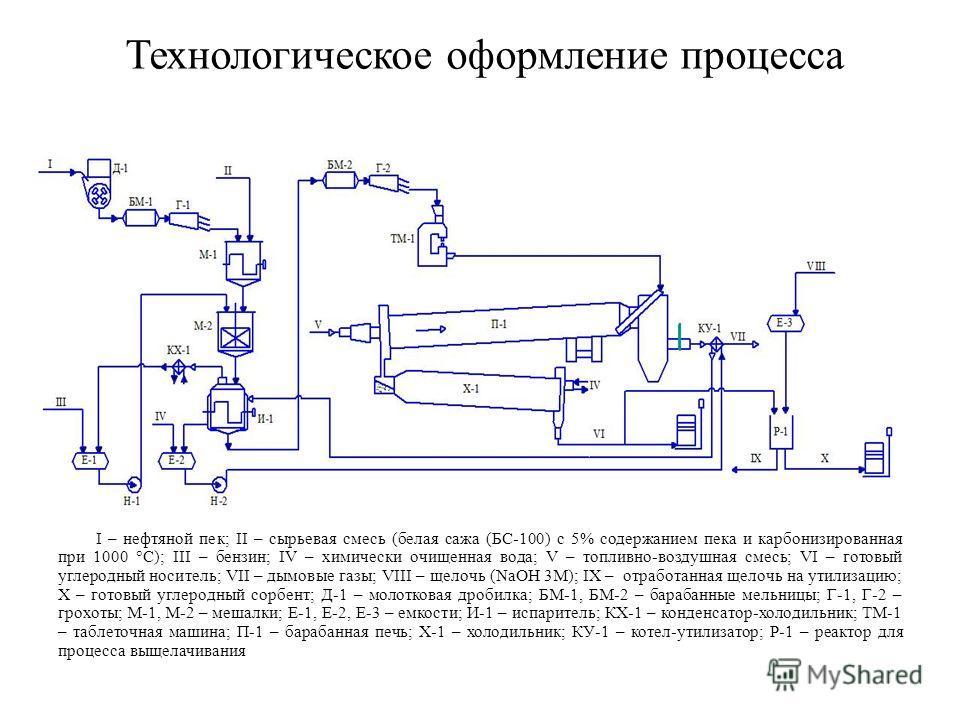 Технологическое оформление процесса I – нефтяной пек; II – сырьевая смесь (белая сажа (БС-100) с 5% содержанием пека и карбонизированная при 1000 °С); III – бензин; IV – химически очищенная вода; V – топливно-воздушная смесь; VI – готовый углеродный