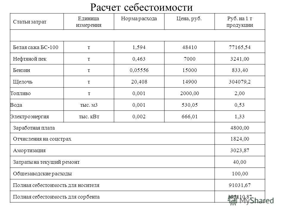 Расчет себестоимости Статьи затрат Единица измерения Норма расходаЦена, руб.Руб. на 1 т продукции Белая сажа БС-100т1,5944841077165,54 Нефтяной пект0,46370003241,00 Бензинт0,0555615000833,40 Щелочьт20,40814900304079,2 Топливот0,0012000,002,00 Водатыс