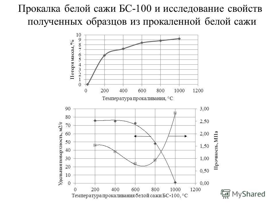 Прокалка белой сажи БС-100 и исследование свойств полученных образцов из прокаленной белой сажи